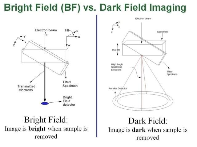 Bright Field vs Dark Field Imaging